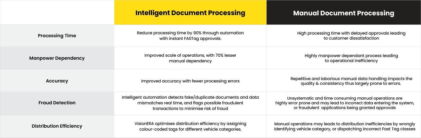 Intelligent Automation and IDP versus Manual data processing